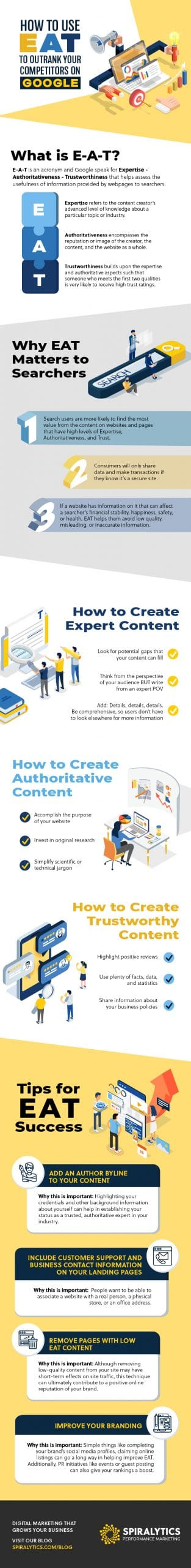An infographic with tips on how to outrank your competitors websites on Google.