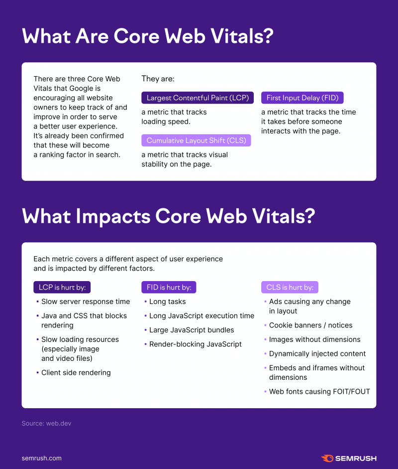 what are core web vitals e1618513385330